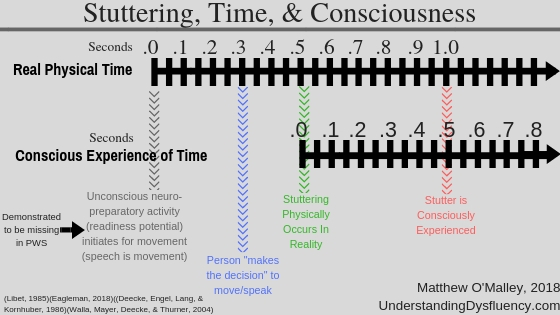Stuttering, Time, & Consciousness