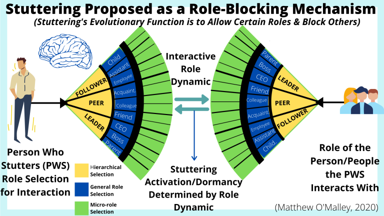 Stuttering Proposed as a Role-Blocking Mechanism